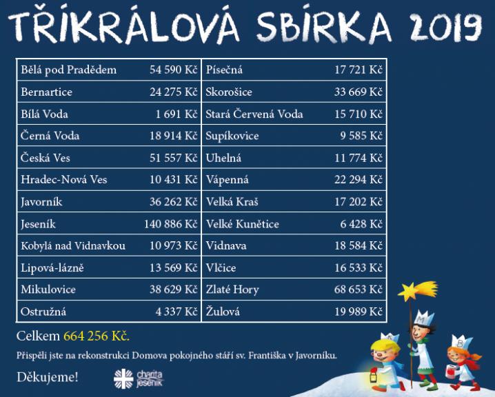 Koledníci Tříkrálové sbírky na Jesenicku vybrali přes 660 tisíc korun