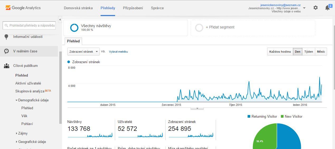 Data od července 2015 do dnešního dne. Po půl roce jsme z technických důvodu přešli na přesnější Google Analytics.